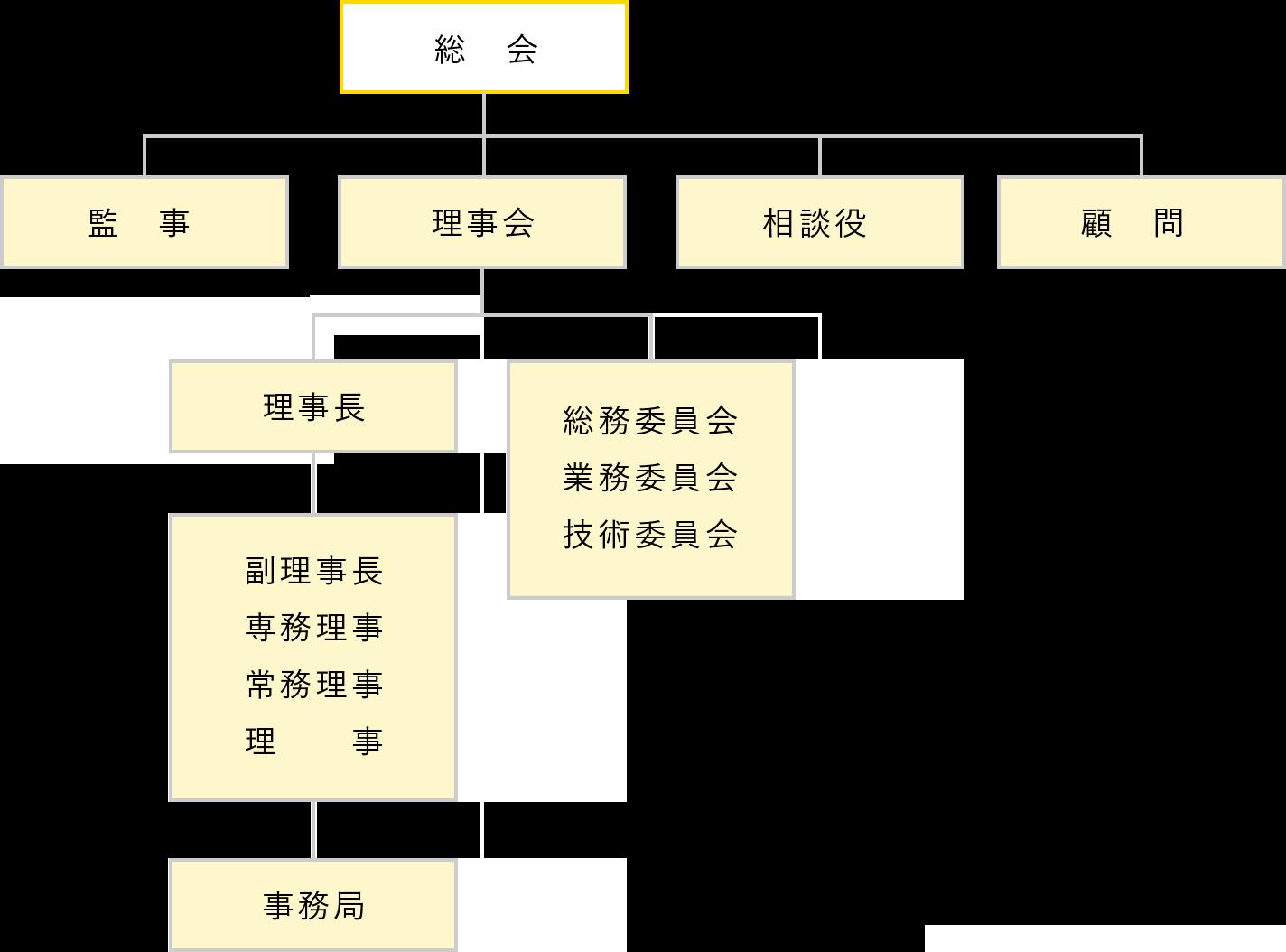 【図】組織図